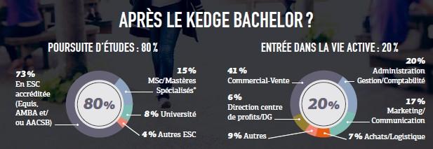apres kedge bachelor